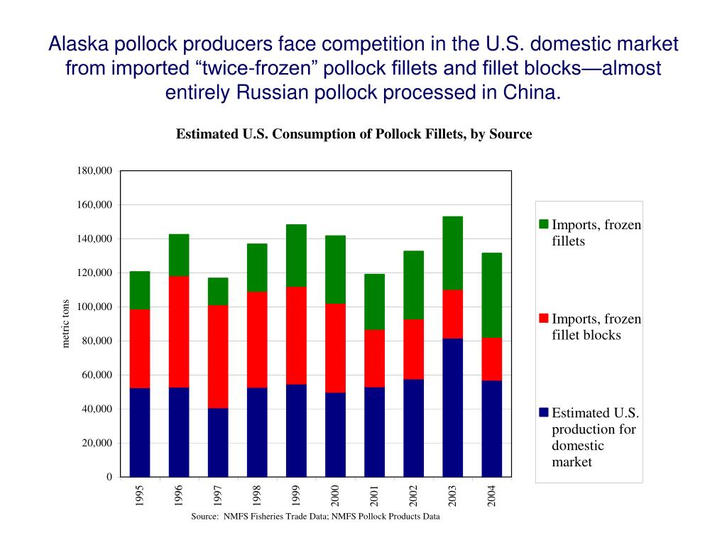 """Alaska pollock producers face competition in the U.S. domestic market from imported """"twice-frozen"""" pollock fillets and fillet blocks—almost entirely Russian pollock processed in China."""