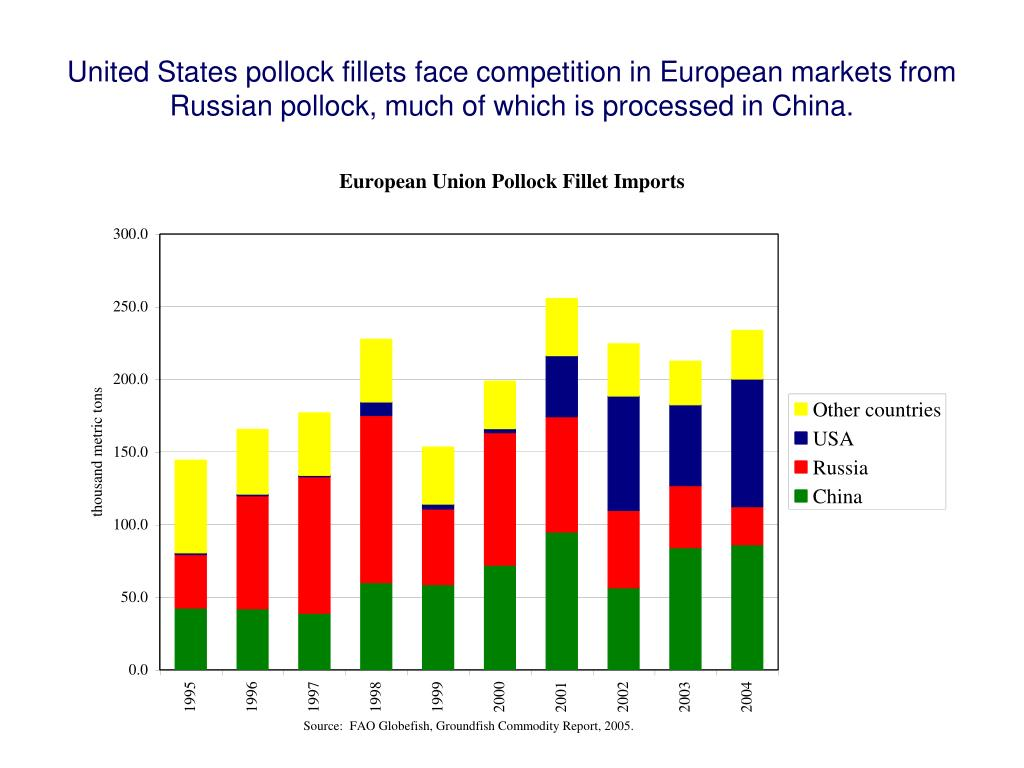 United States pollock fillets face competition in European markets from Russian pollock, much of which is processed in China.