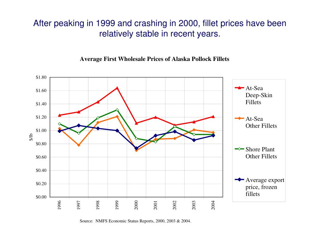 After peaking in 1999 and crashing in 2000, fillet prices have been relatively stable in recent years.