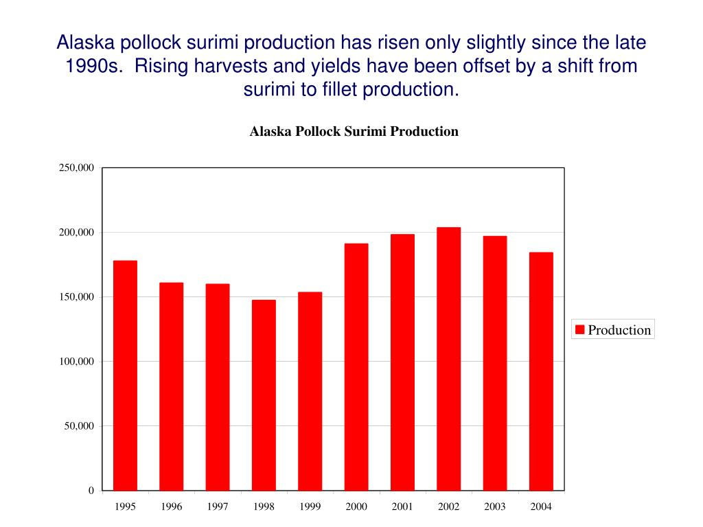 Alaska pollock surimi production has risen only slightly since the late 1990s.  Rising harvests and yields have been offset by a shift from surimi to fillet production.