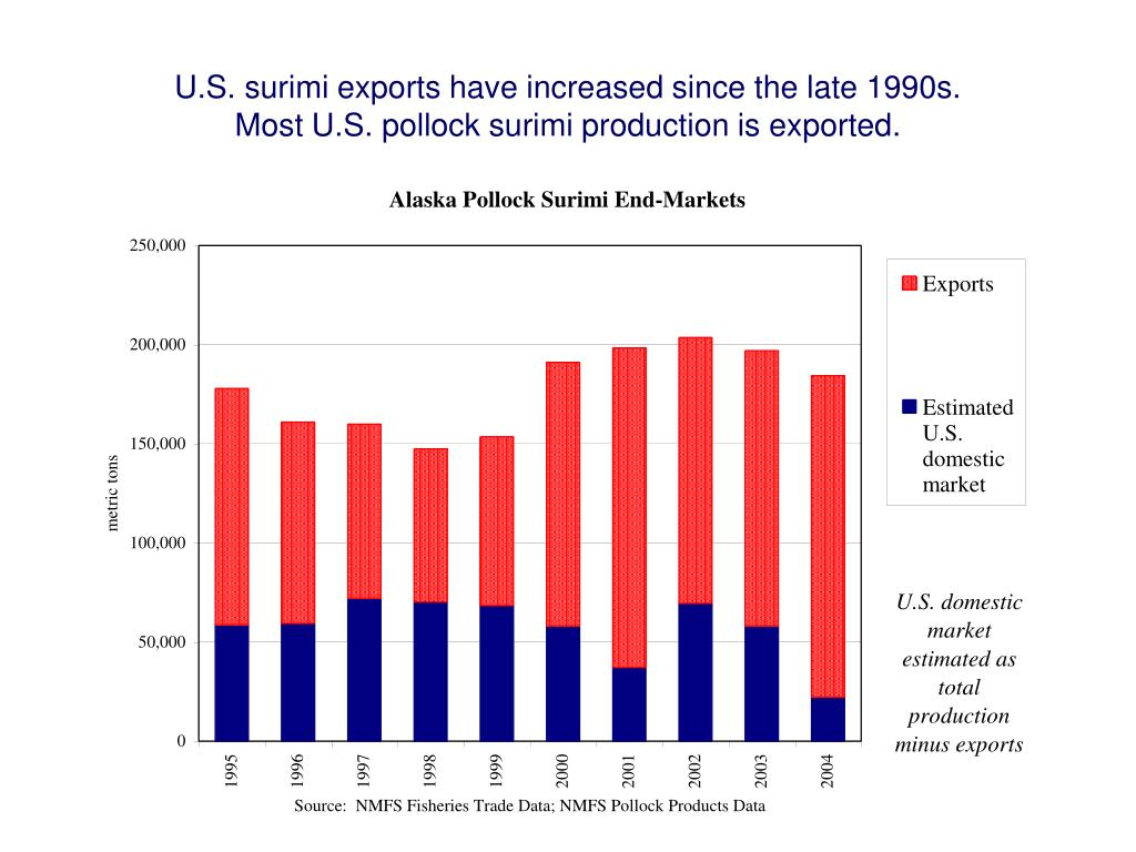 U.S. surimi exports have increased since the late 1990s.