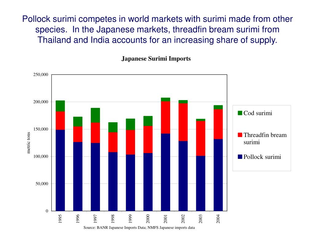 Pollock surimi competes in world markets with surimi made from other species.  In the Japanese markets, threadfin bream surimi from Thailand and India accounts for an increasing share of supply.