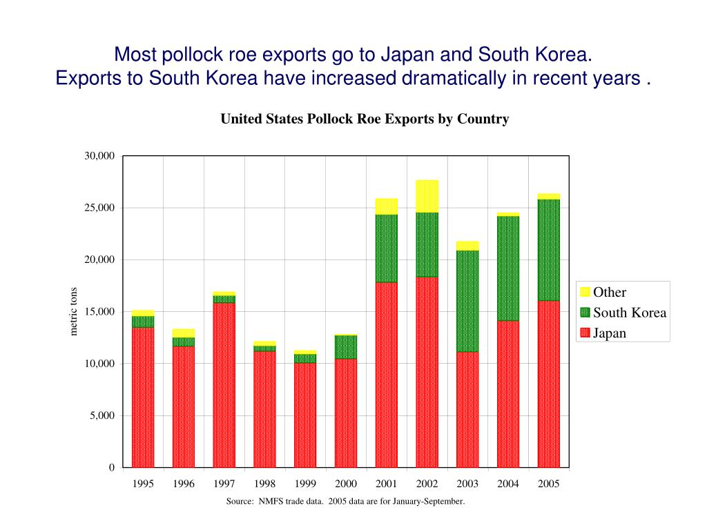 Most pollock roe exports go to Japan and South Korea.