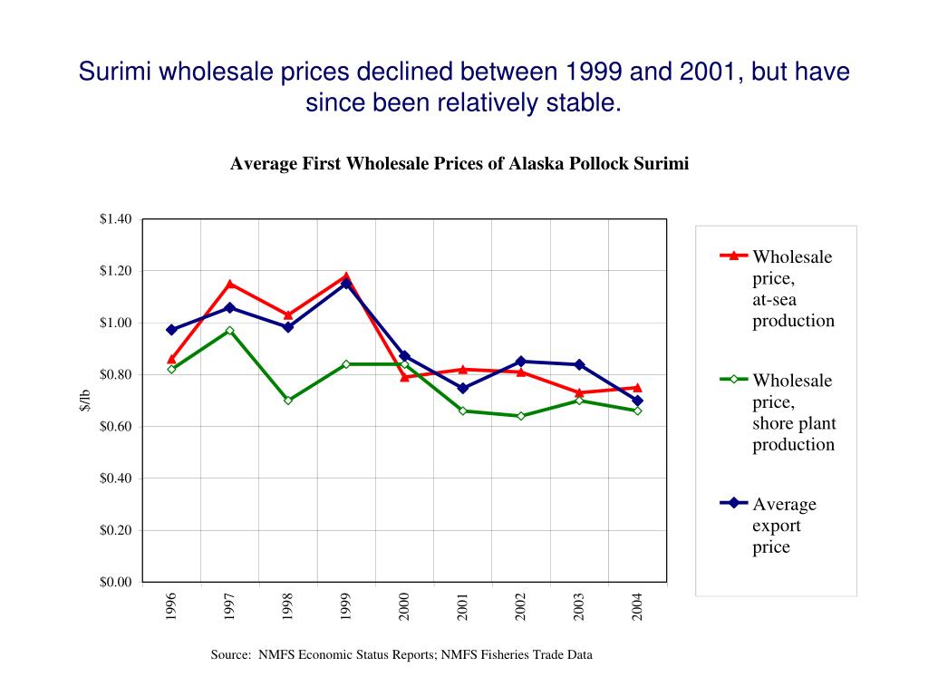 Surimi wholesale prices declined between 1999 and 2001, but have since been relatively stable.