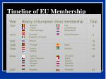 timeline of eu membership