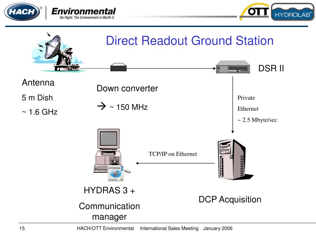 Direct Readout Ground Station
