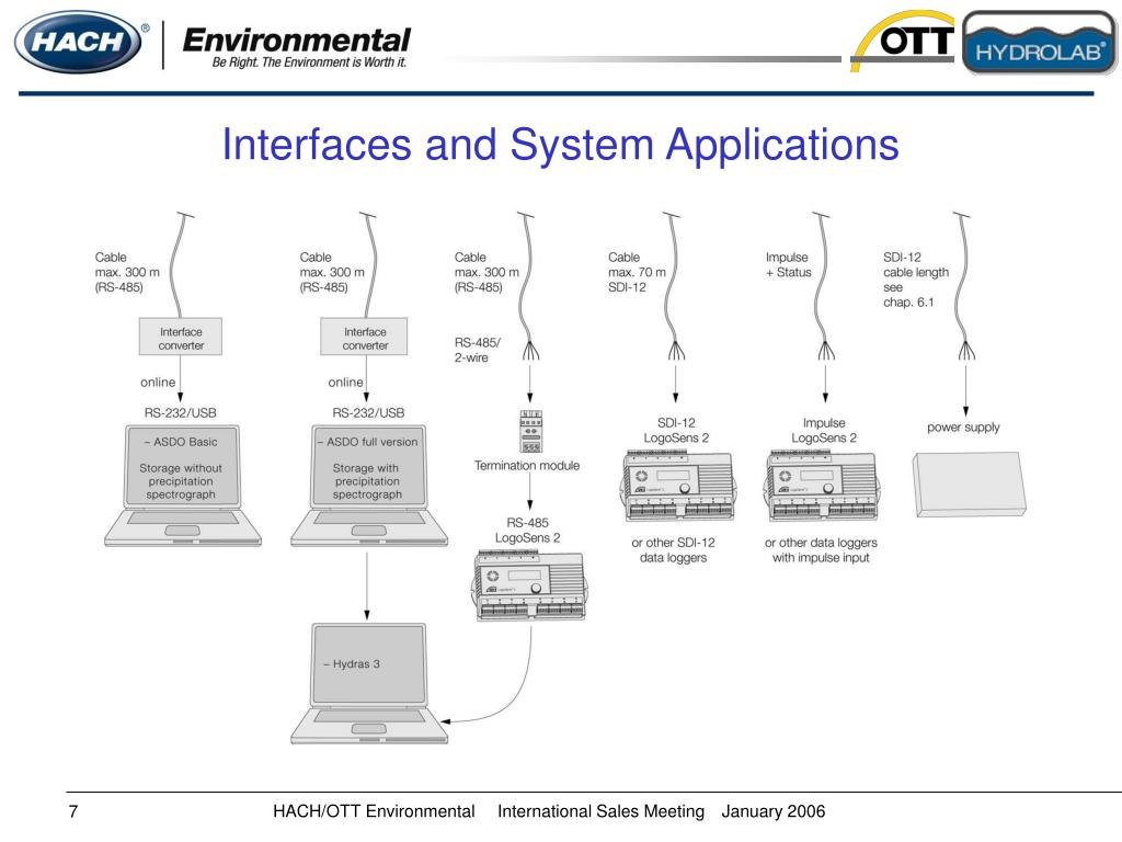 Interfaces and System Applications