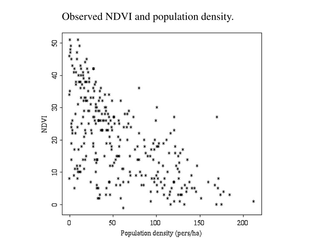 Observed NDVI and population density.