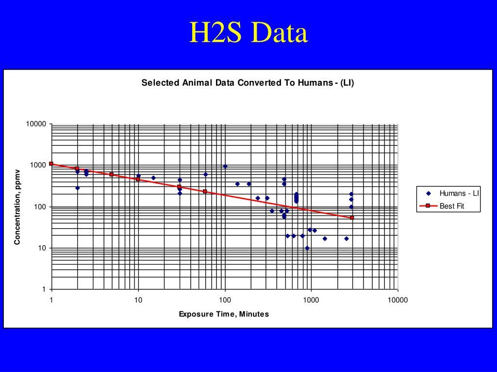 H2S Data