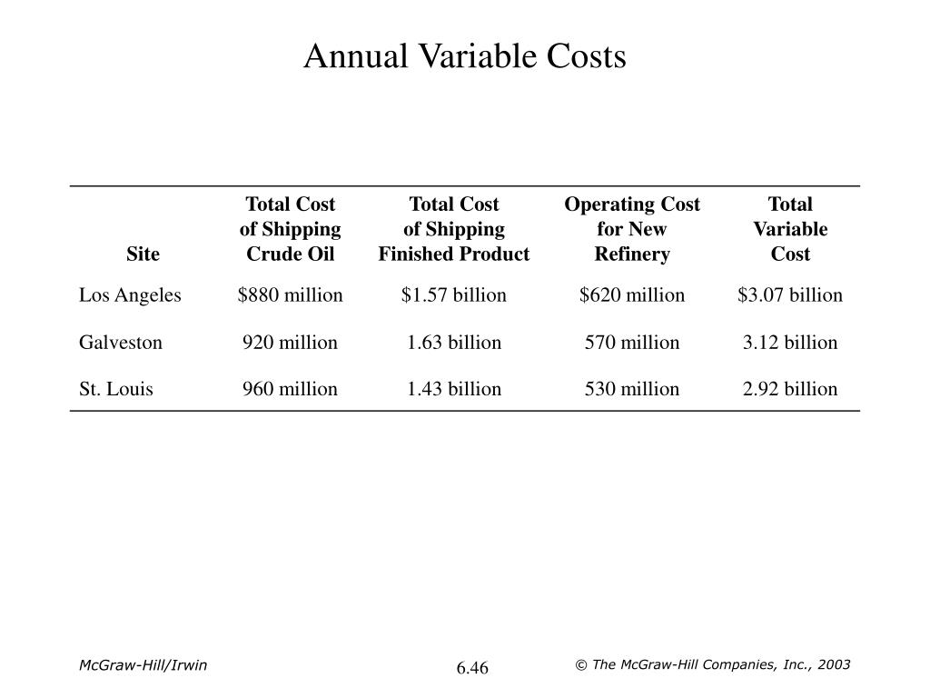Annual Variable Costs