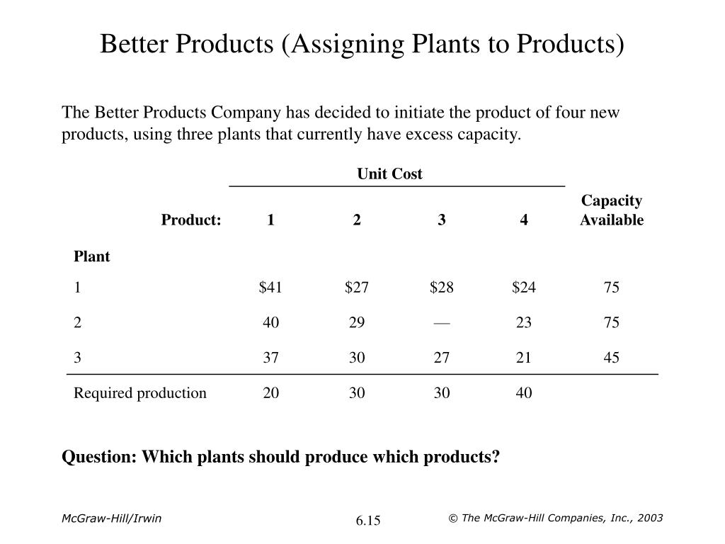 Better Products (Assigning Plants to Products)