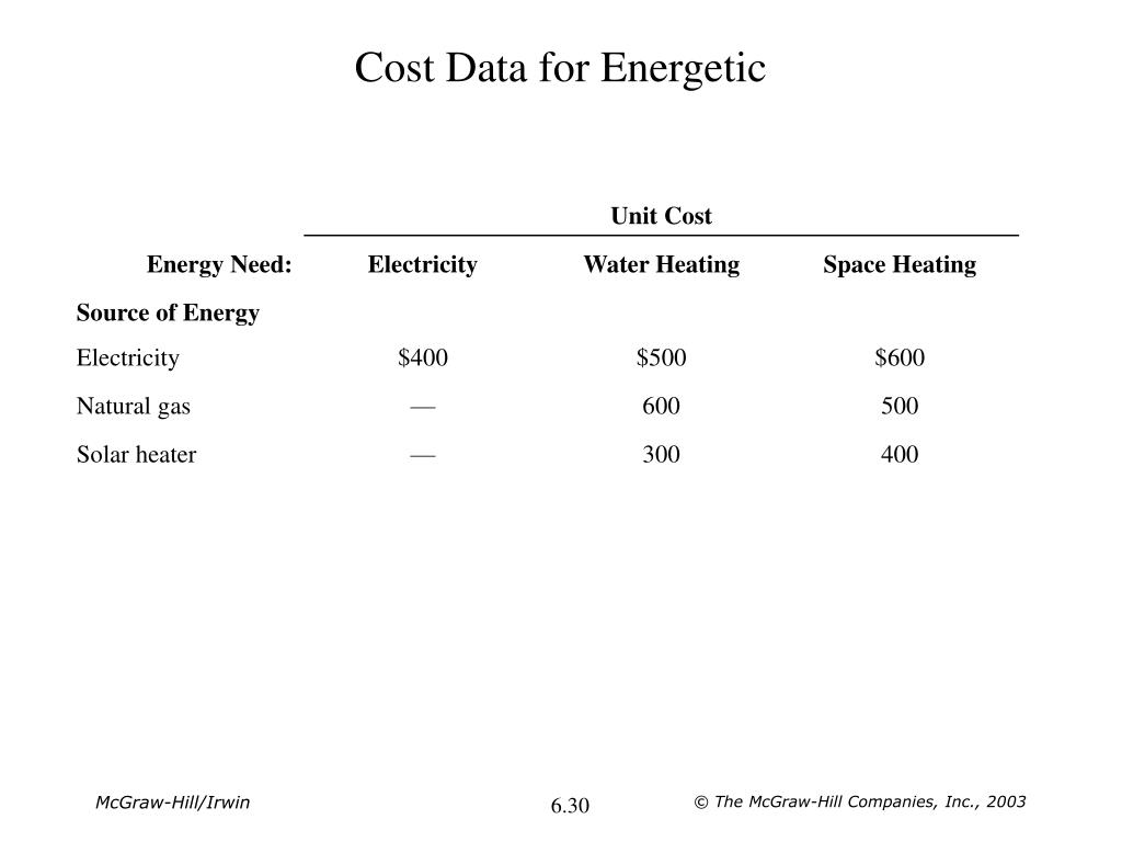 Cost Data for Energetic