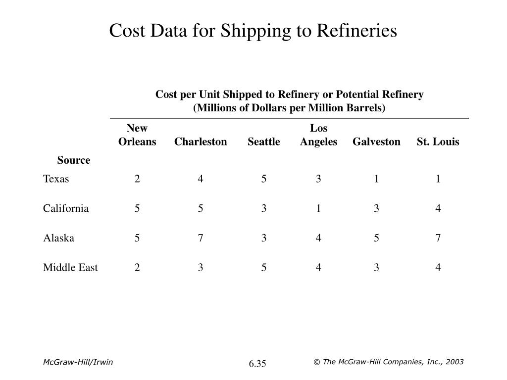 Cost Data for Shipping to Refineries