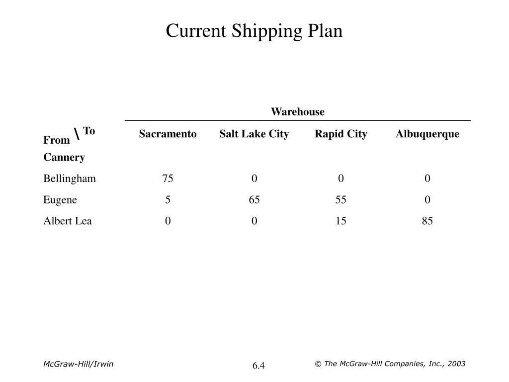 Current Shipping Plan