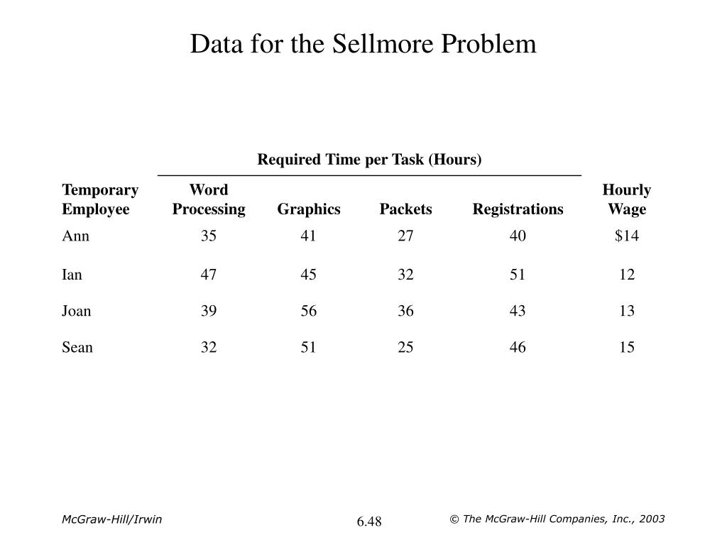 Data for the Sellmore Problem