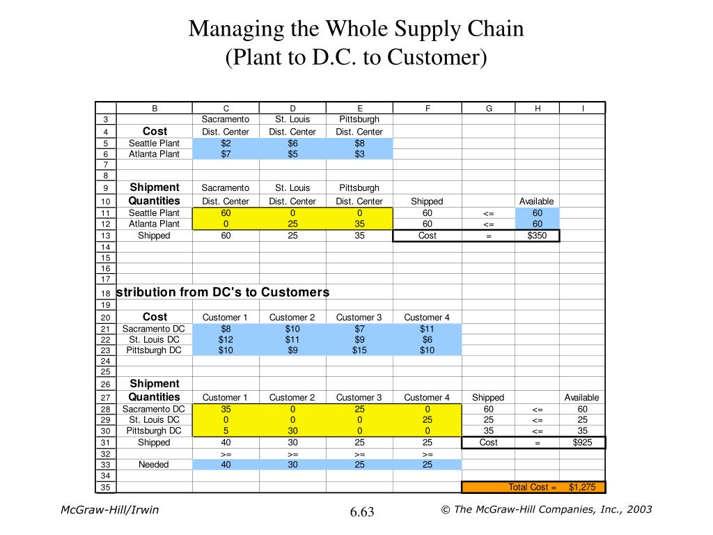 Managing the Whole Supply Chain