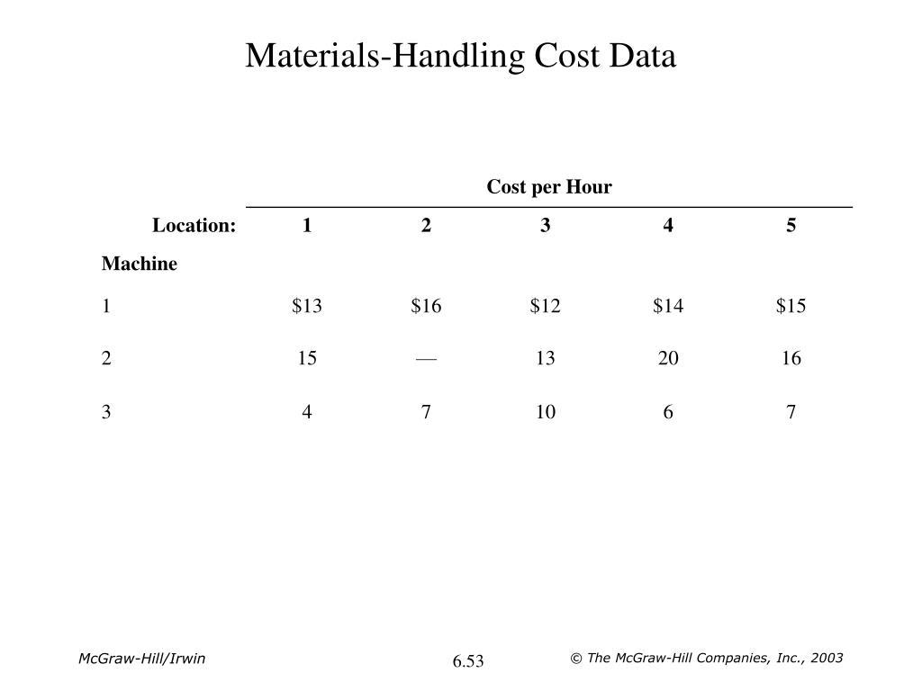 Materials-Handling Cost Data
