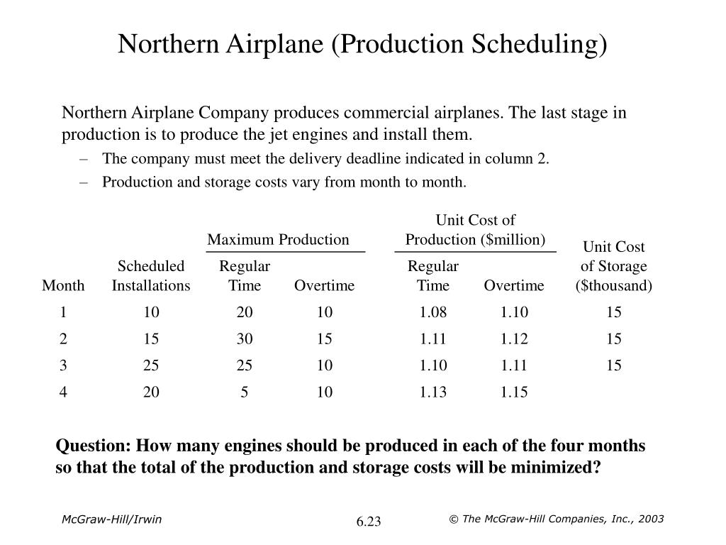 Northern Airplane (Production Scheduling)