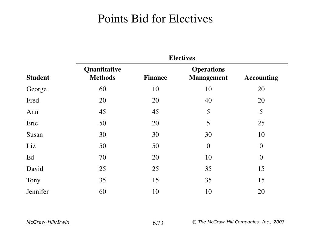 Points Bid for Electives