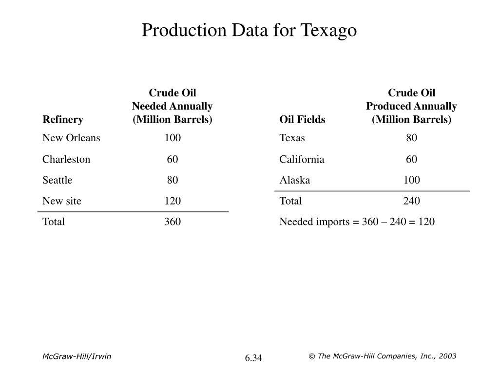 Production Data for Texago