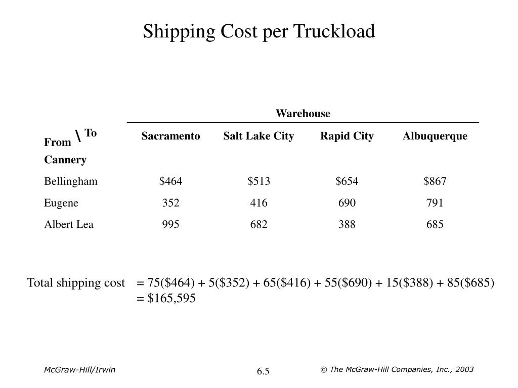 Shipping Cost per Truckload
