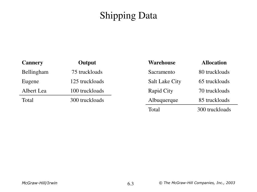 Shipping Data