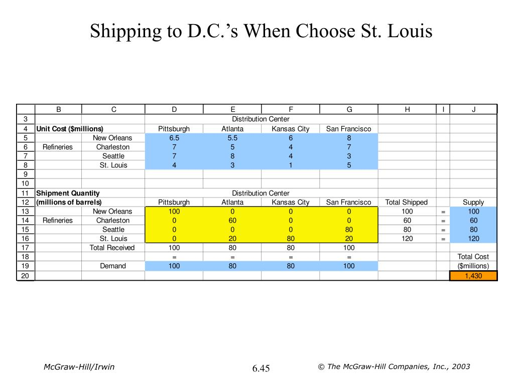 Shipping to D.C.'s When Choose St. Louis