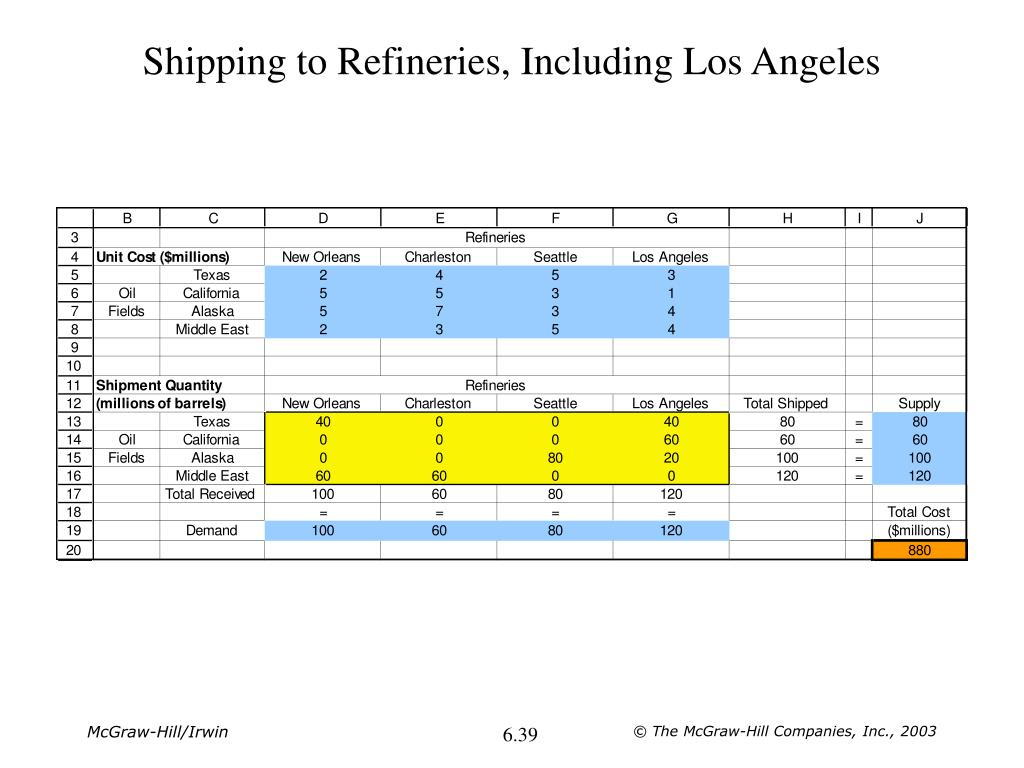 Shipping to Refineries, Including Los Angeles