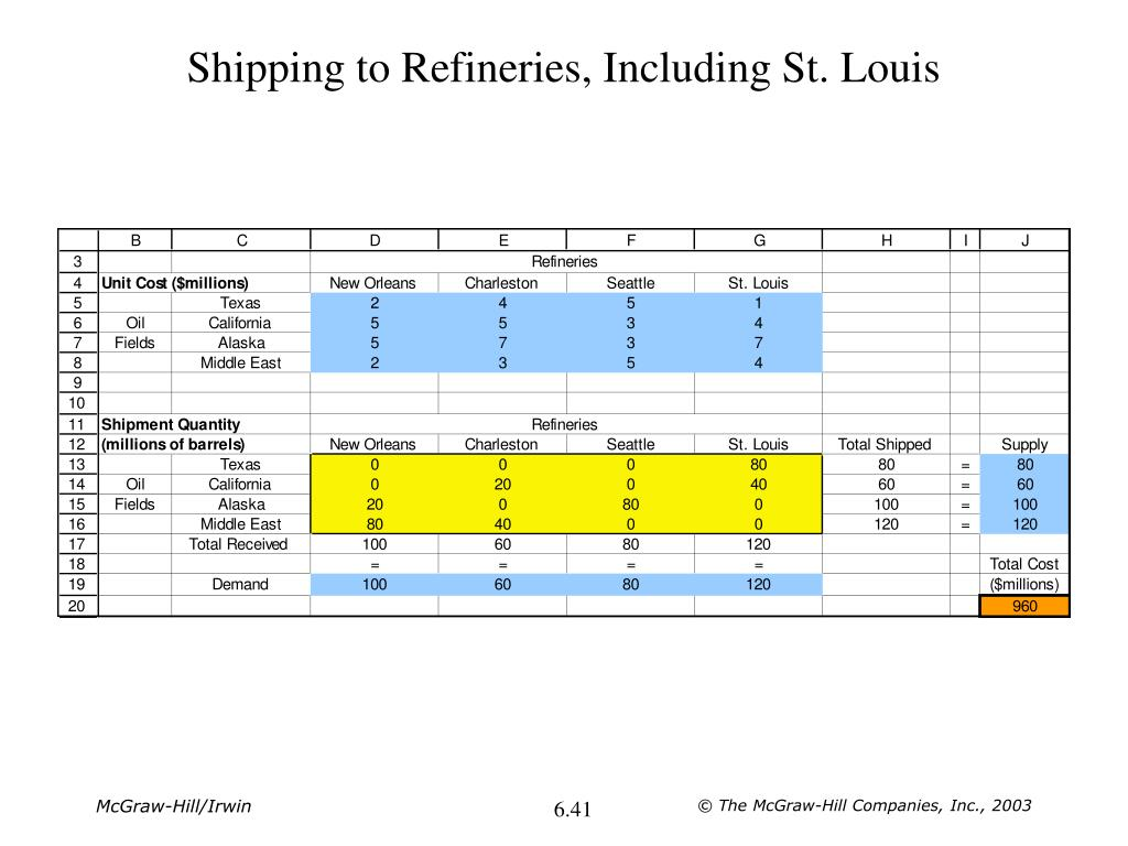 Shipping to Refineries, Including St. Louis