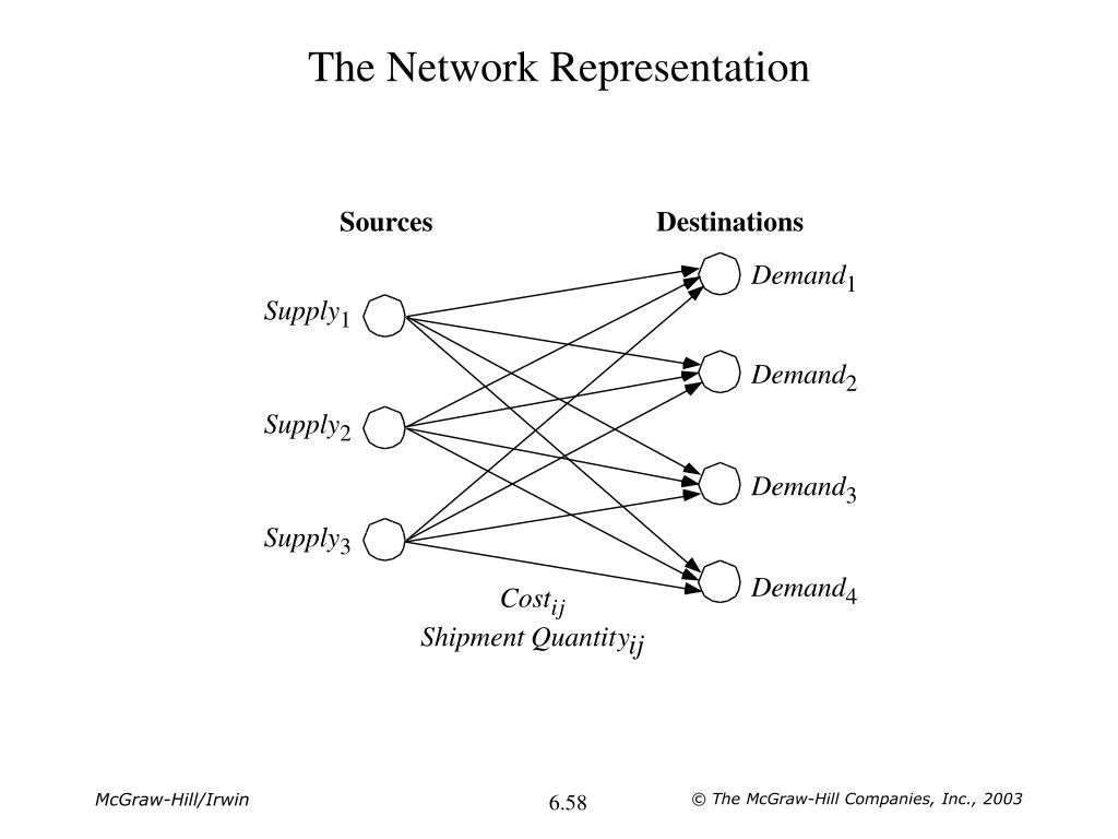 The Network Representation