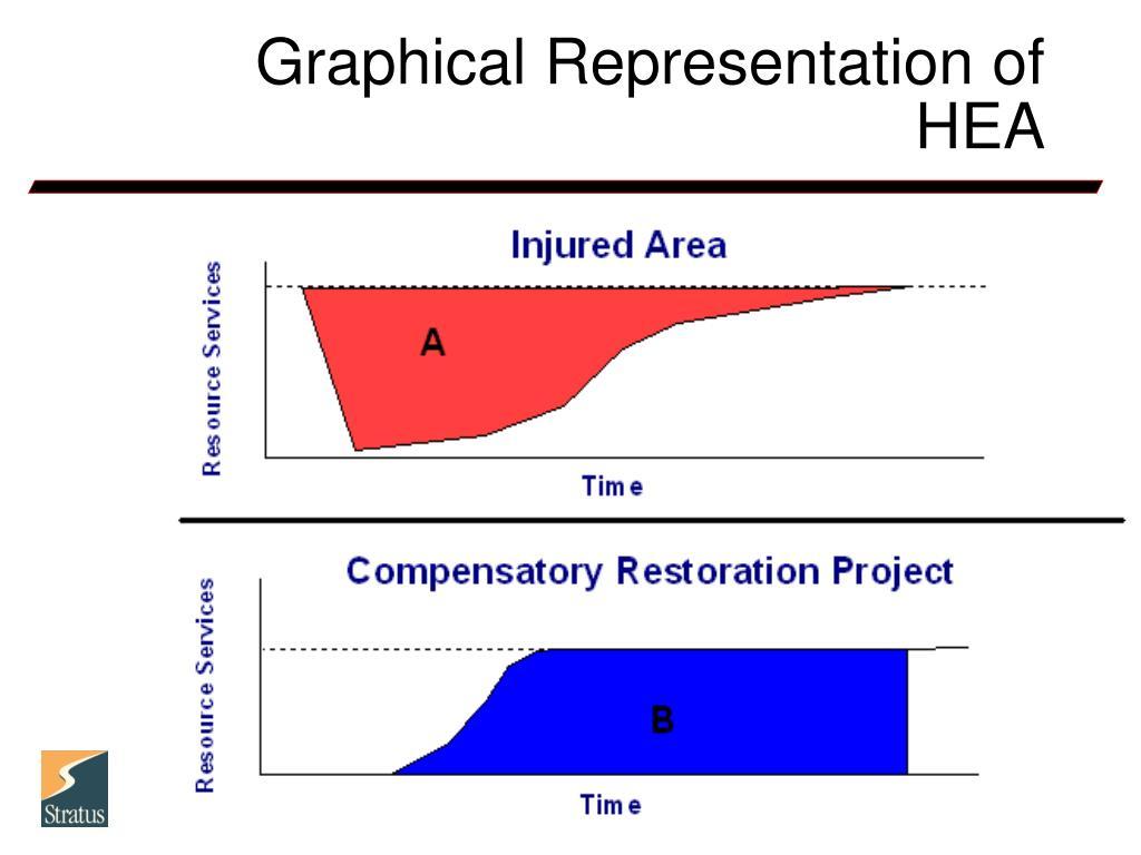 Graphical Representation of HEA
