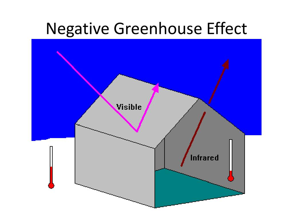 Negative Greenhouse Effect
