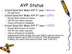 ayp status