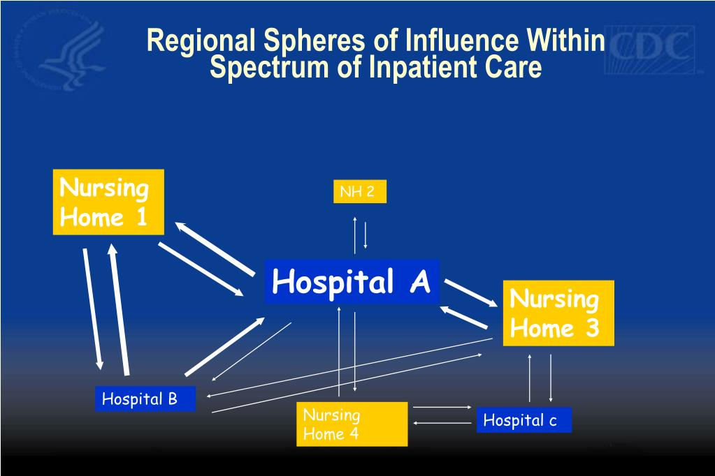 Regional Spheres of Influence Within Spectrum of Inpatient Care