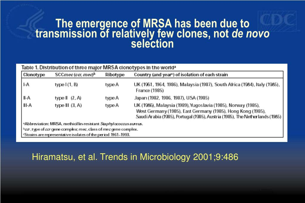 The emergence of MRSA has been due to transmission of relatively few clones, not