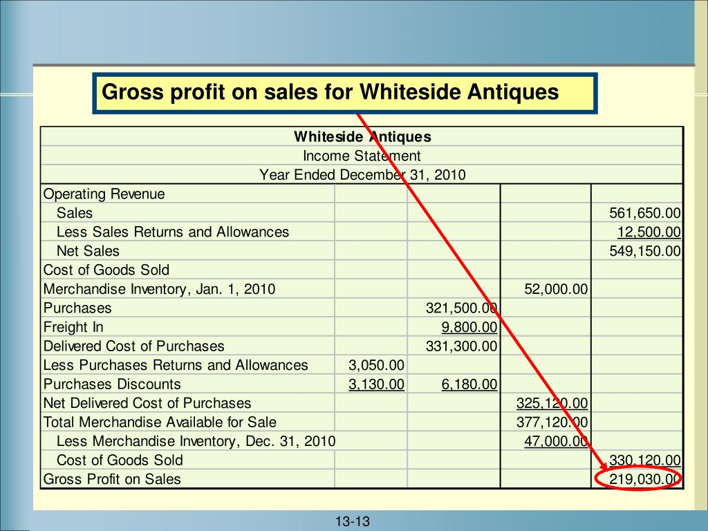 Gross profit on sales for Whiteside Antiques