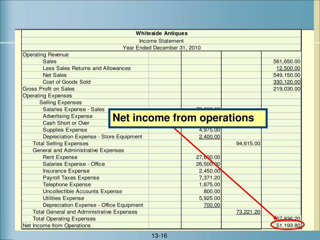 Net income from operations