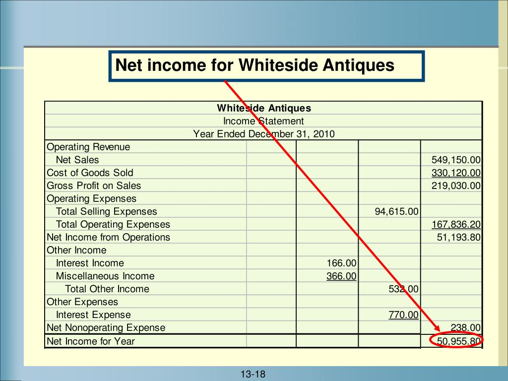 Net income for Whiteside Antiques