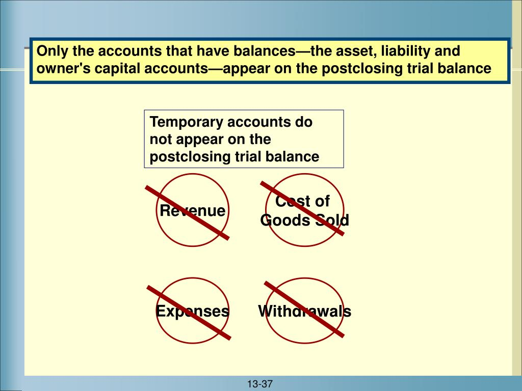 Only the accounts that have balances—the asset, liability and owner's capital accounts—appear on the postclosing trial balance