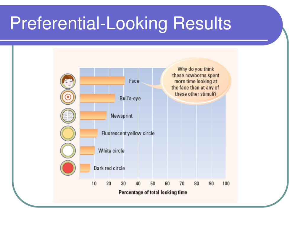 Preferential-Looking Results