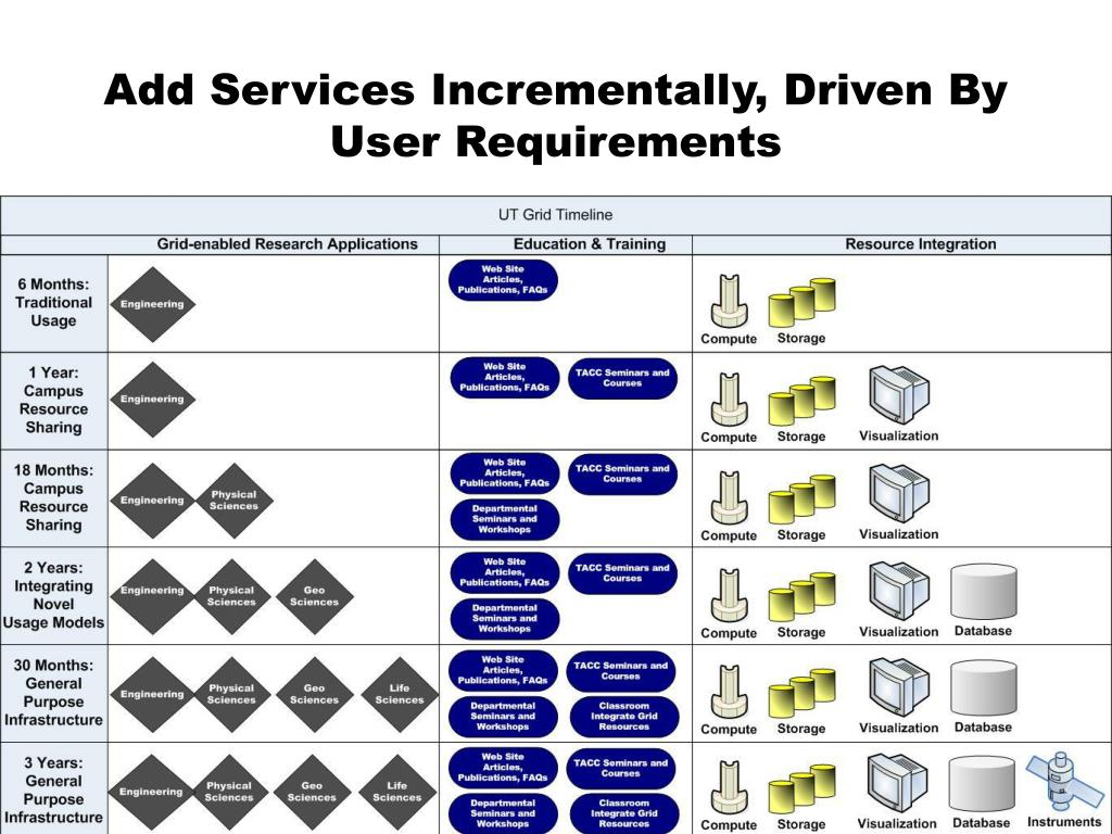 Add Services Incrementally, Driven By User Requirements