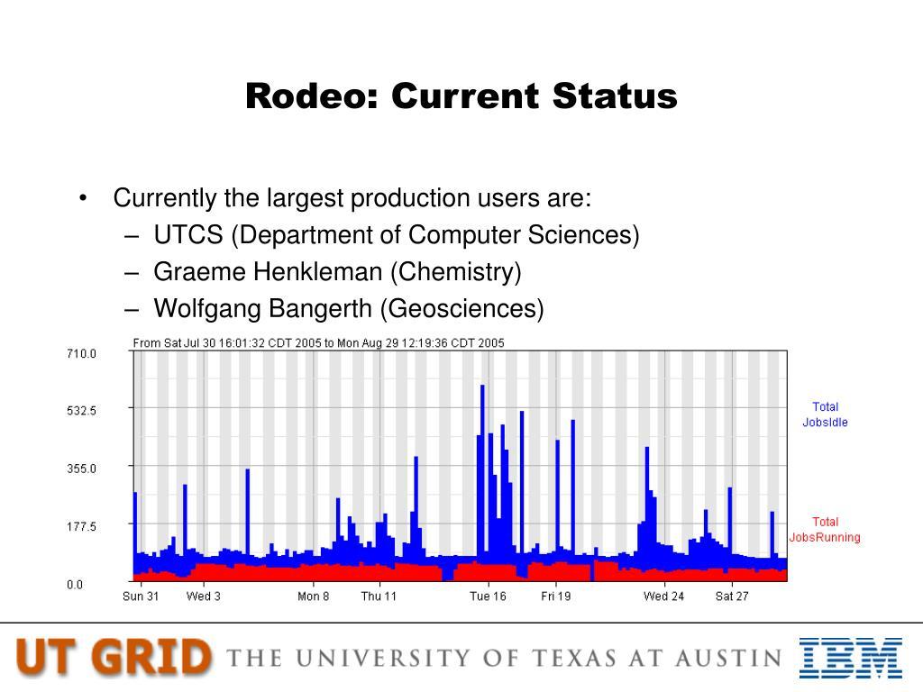 Rodeo: Current Status