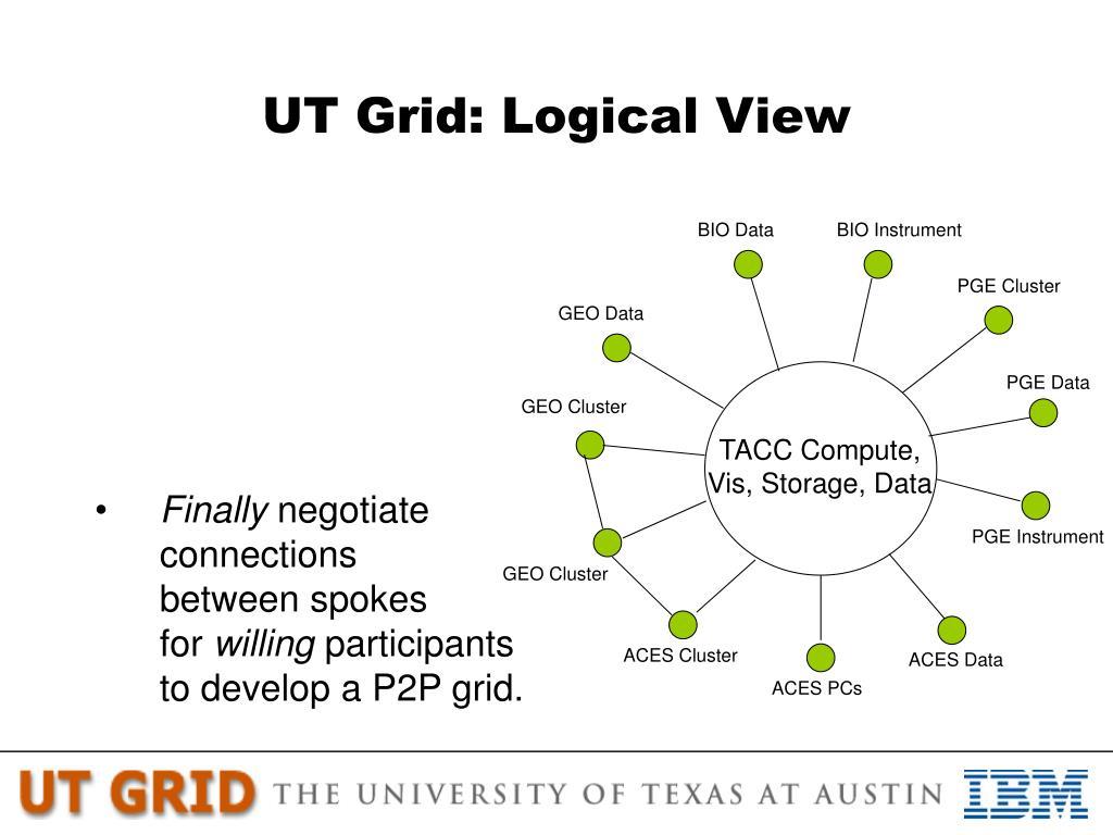 UT Grid: Logical View