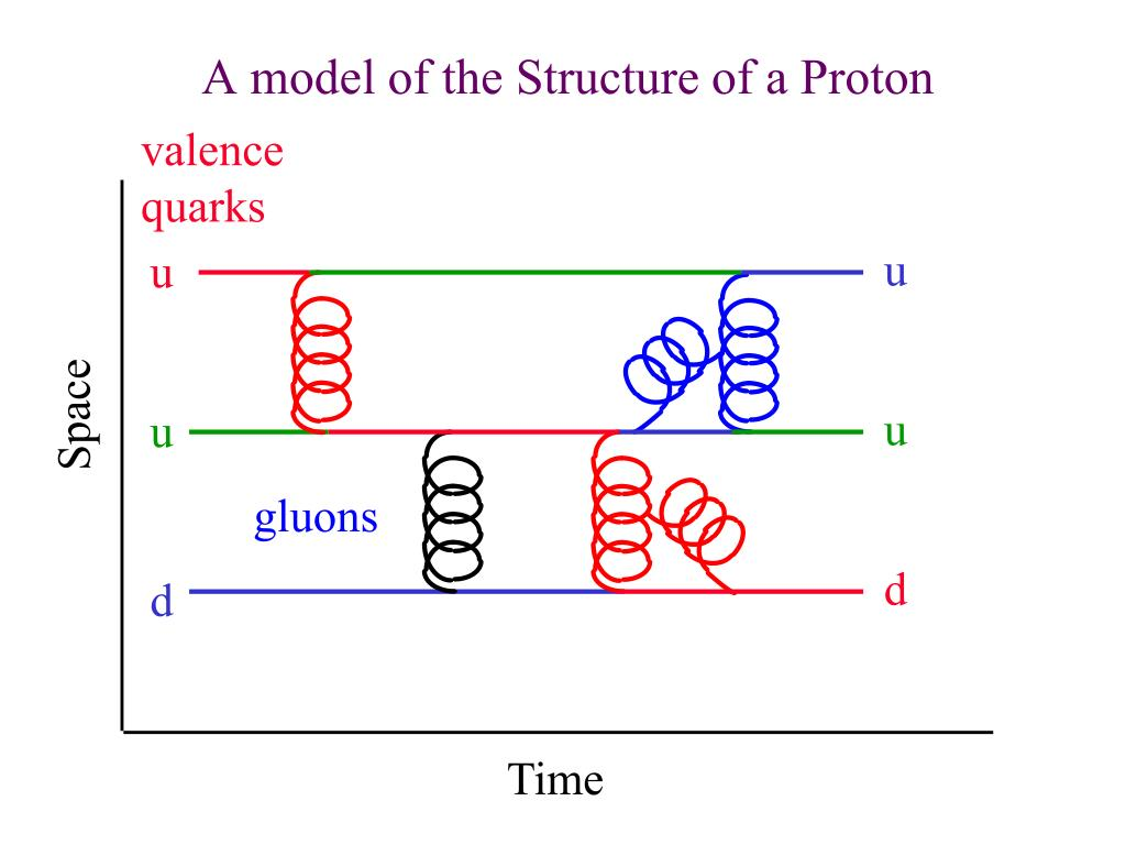A model of the Structure of a Proton
