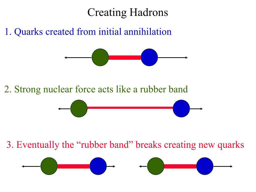 1. Quarks created from initial annihilation