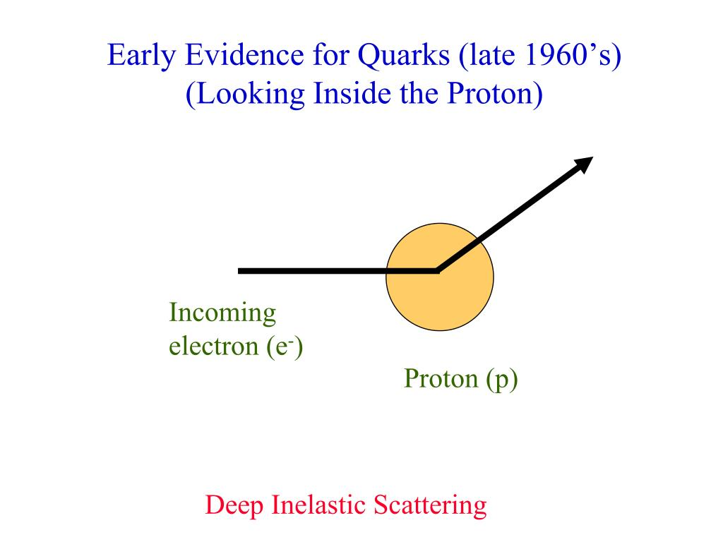 Early Evidence for Quarks (late 1960's)