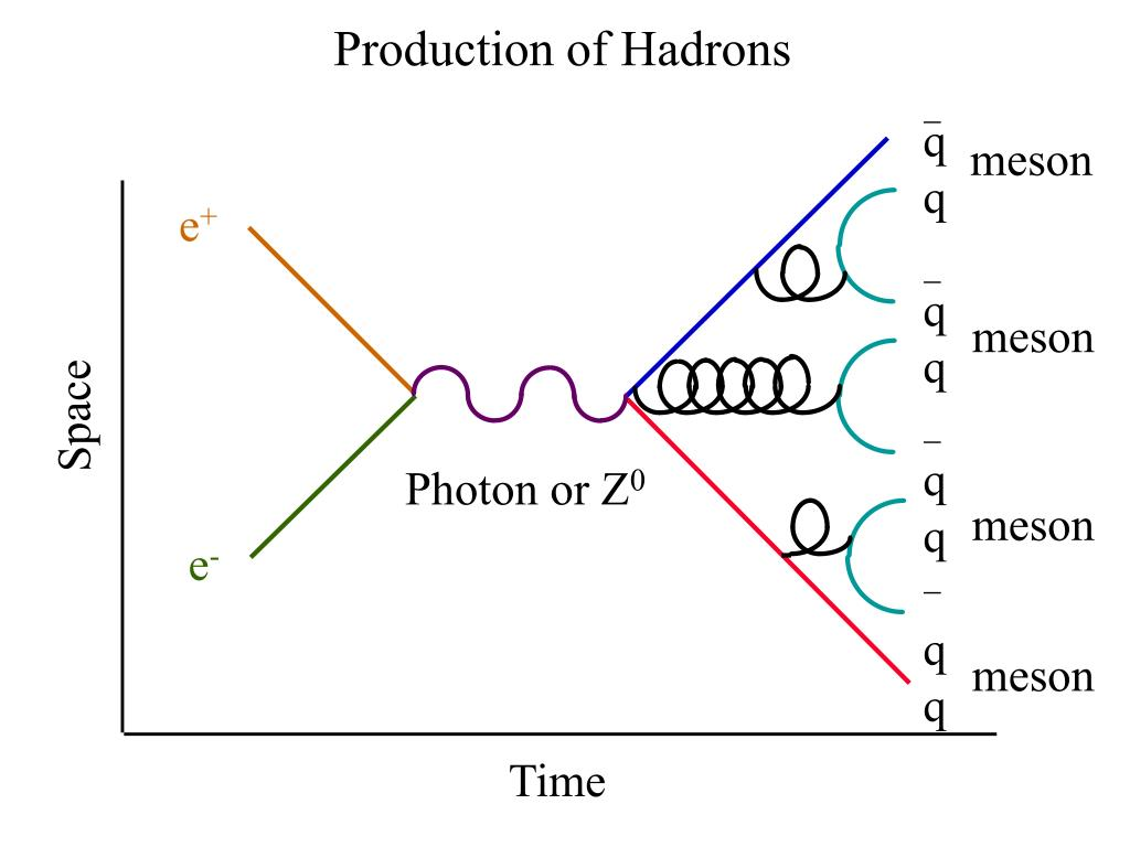 Production of Hadrons