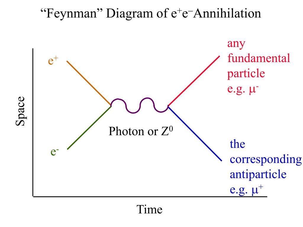 """Feynman"" Diagram of e"