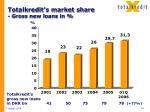 totalkredit s market share gross new loans in