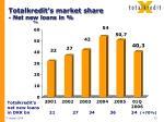 totalkredit s market share net new loans in